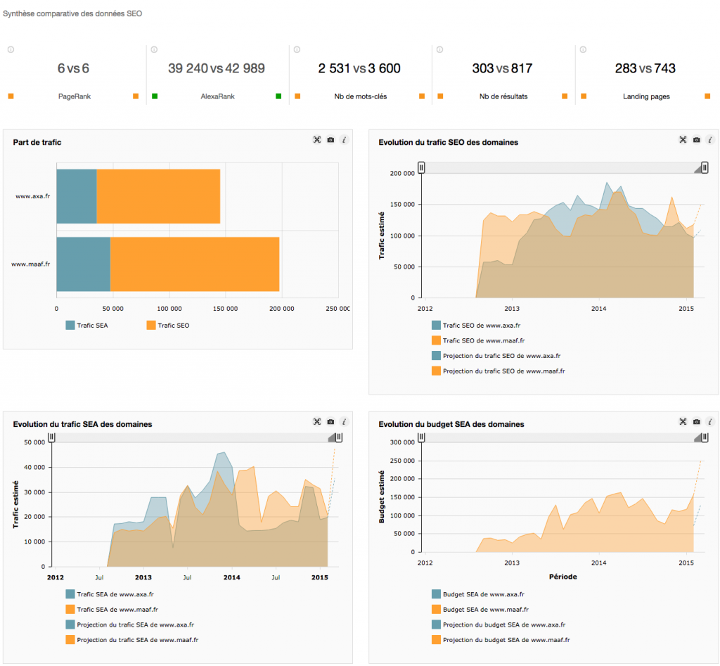 myposeo-Analyse-de-marché-SEO-Domaine-Comparaison-Synthèse-www.axa_.fr_