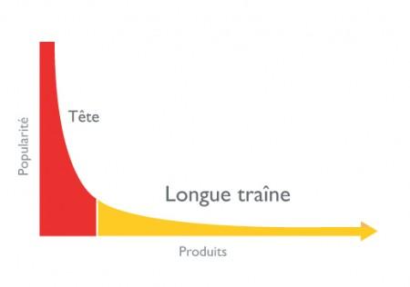 longue-traine-450x316
