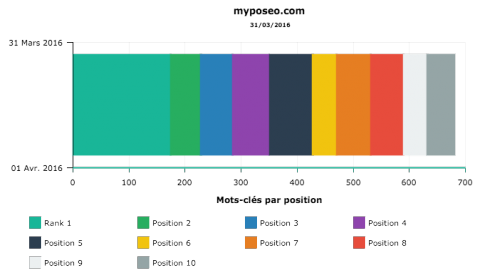 Personnalisation des couleurs des graphiques