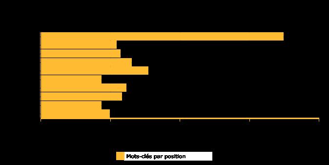 colonnes-horizontales
