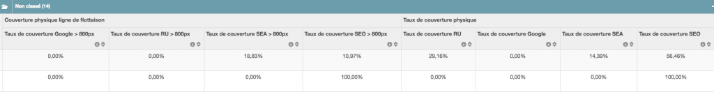 audit seo taux couverture