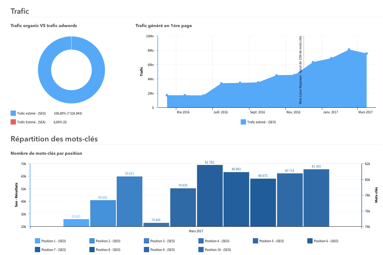 myposeo-analyse-sem-graphs