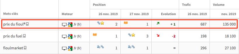 suivi-positions-seo-evolution